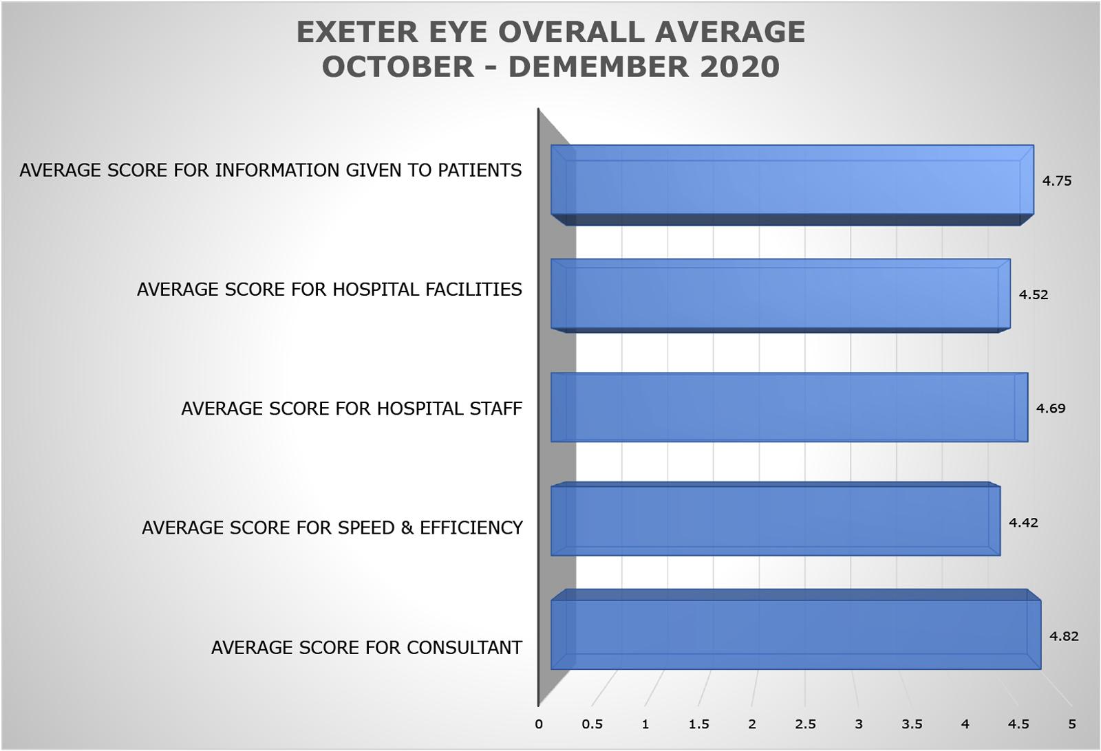 Exeter-Eye-Average-Patient-Responses-(Oct-Dec-2020)