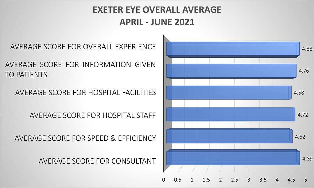 Exeter Eye Patient Satisfaction Overall Average (April-June 2021)