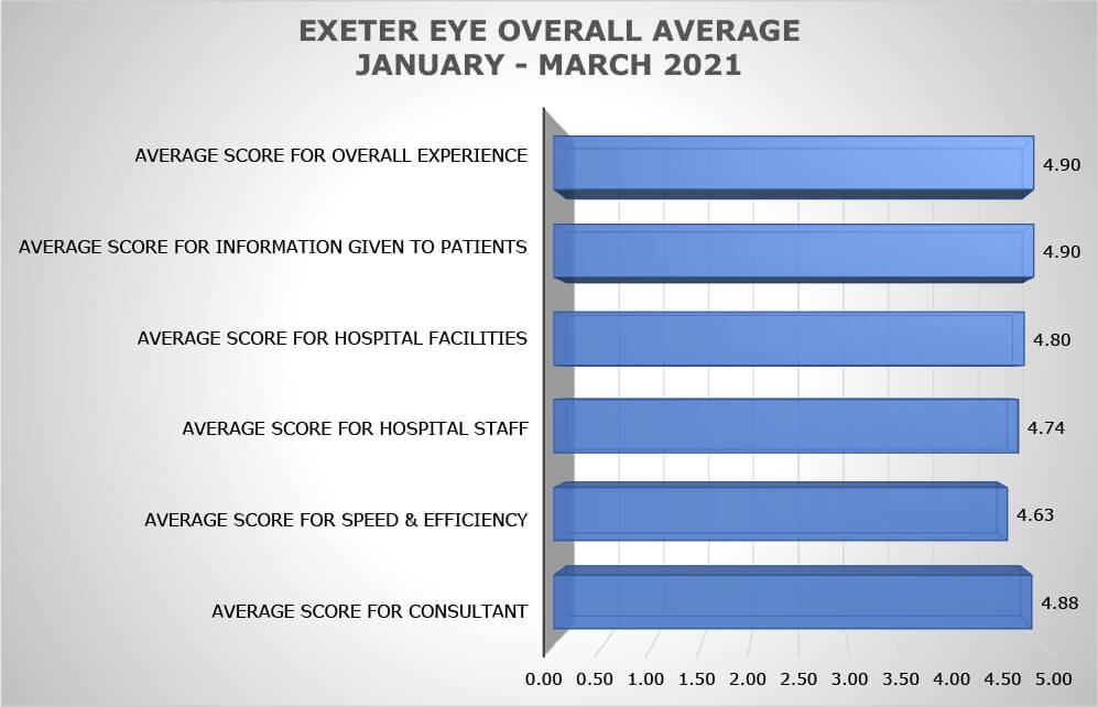 Exeter Eye Overall Average (Jan-Mar 2021) - Patient Feedback Jan-March 2021.