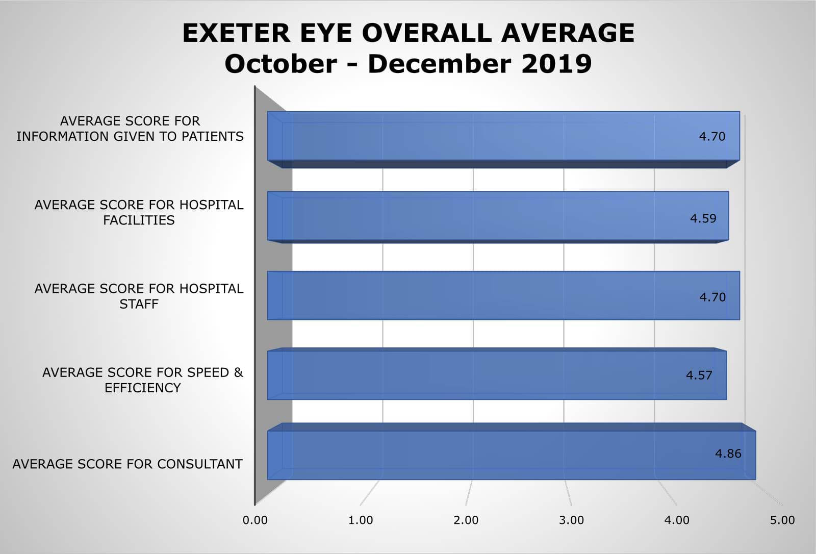 Exeter Eye Overall Average Satisfaction Results October - December 2019