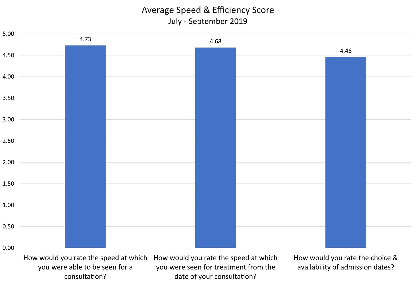 Exeter Eye Patient Feedback Average Speed & Efficiency July - Sept 2019
