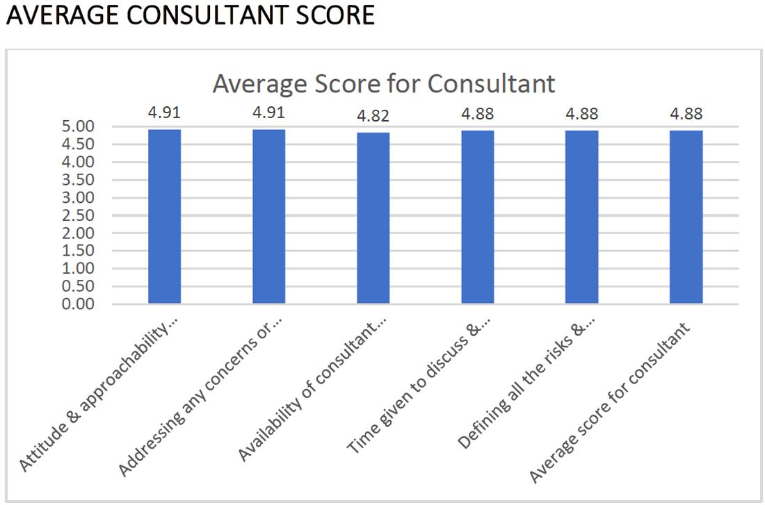 Exeter Eye Patient Satisfaction Report 2018 Average Consultant Score