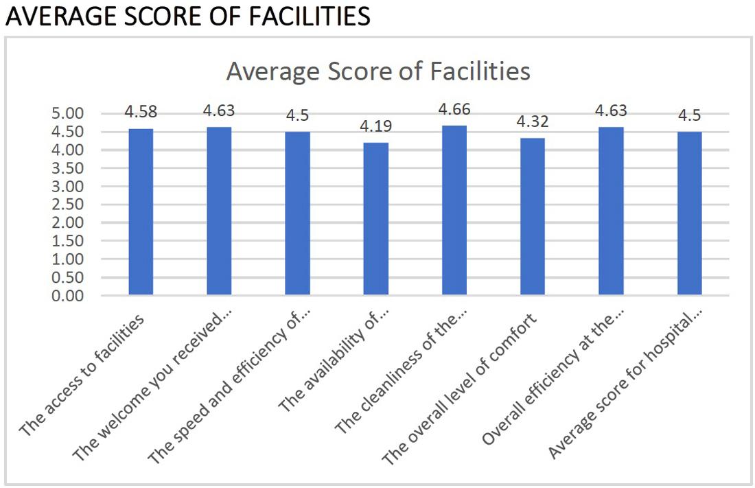 Exeter Eye Patient Satisfaction Report 2018 Average Scrore of Facilities