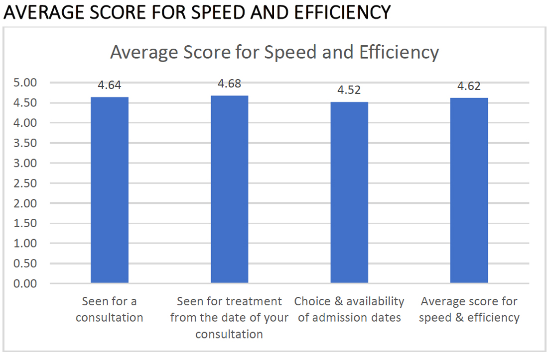Exeter Eye Patient Satisfaction Report 2018 Average score for Speed & Efficiency