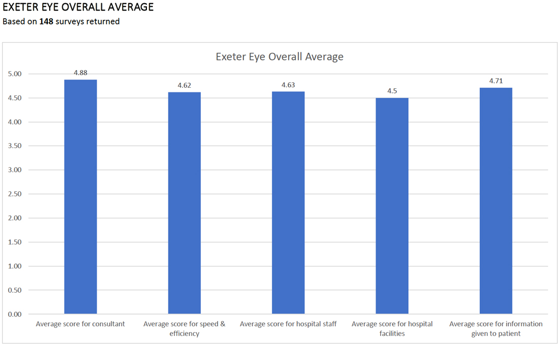 Exeter Eye Patient Satisfaction Report 2018 Overall Average
