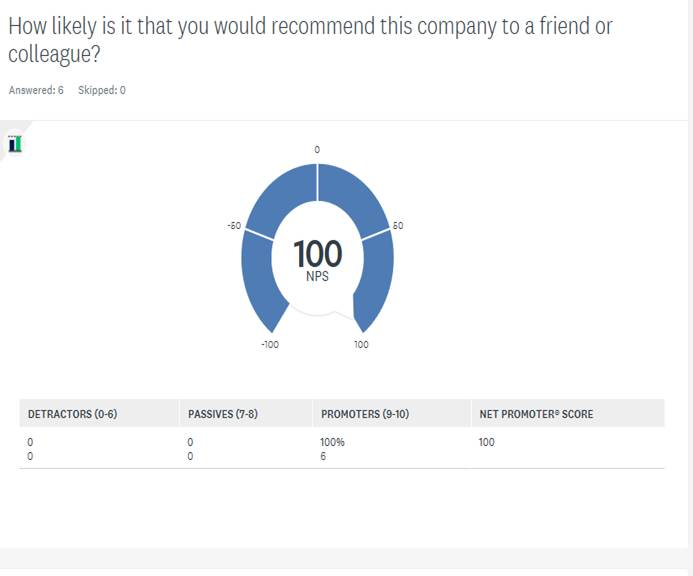 Exeter Eye Staff Survey Nov 2011 - How likely is it that wou would reommend this company to a friend or colleague