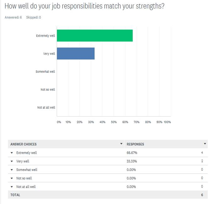 Exeter Eye Staff Survey Nov 2011 - How well do your job responsibilities match your strengths