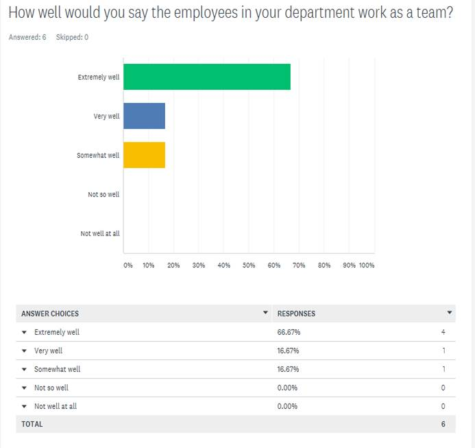 Exeter Eye Staff Survey Nov 2011 - How well would you say the employees in your department work as a team